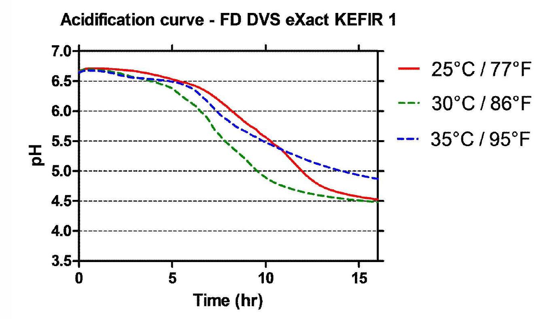 Кефирная закваска KEFIR-1, 100 единиц