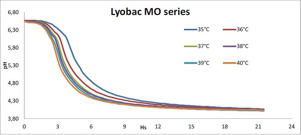 Заквасочная культура LYOBAC-D MO 096, 1U (на 100л молока)