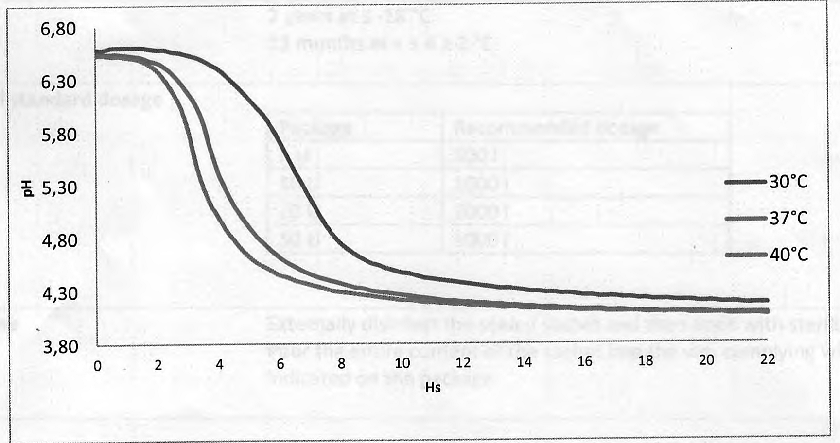 Заквасочная культура LYOBAC-D OTC 5/6, 1U (на 100л молока)