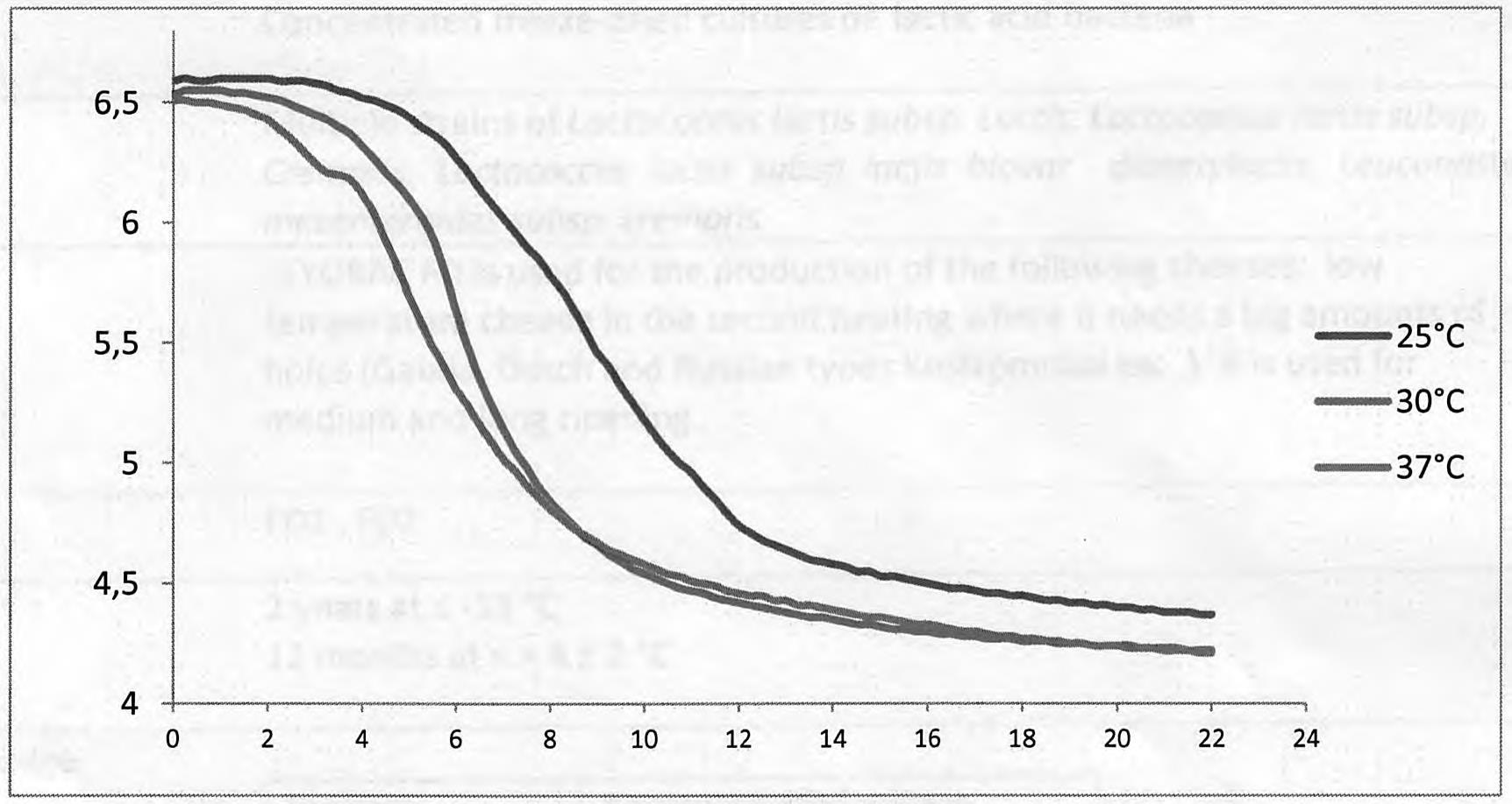 Заквасочная культура LYOBAC-D FD 2, 1U (на 100л молока)